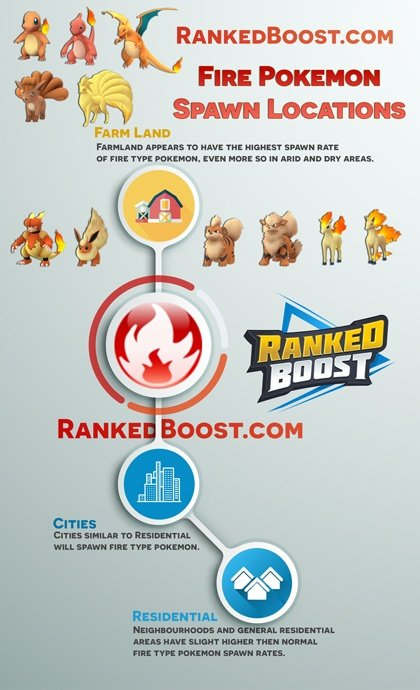 pokemon go Blaziken fire spawn locations