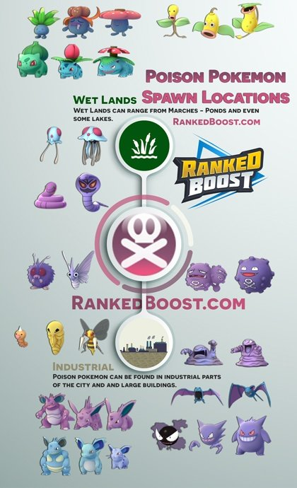pokemon go Tentacool poison spawn locations