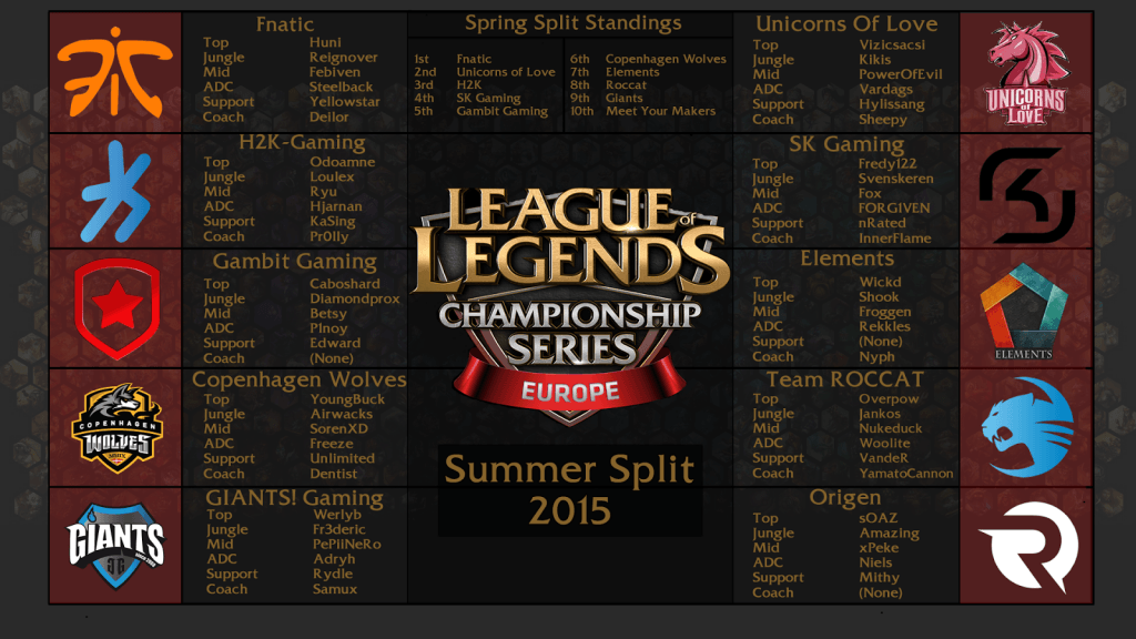 EU LCS Team Summer Split
