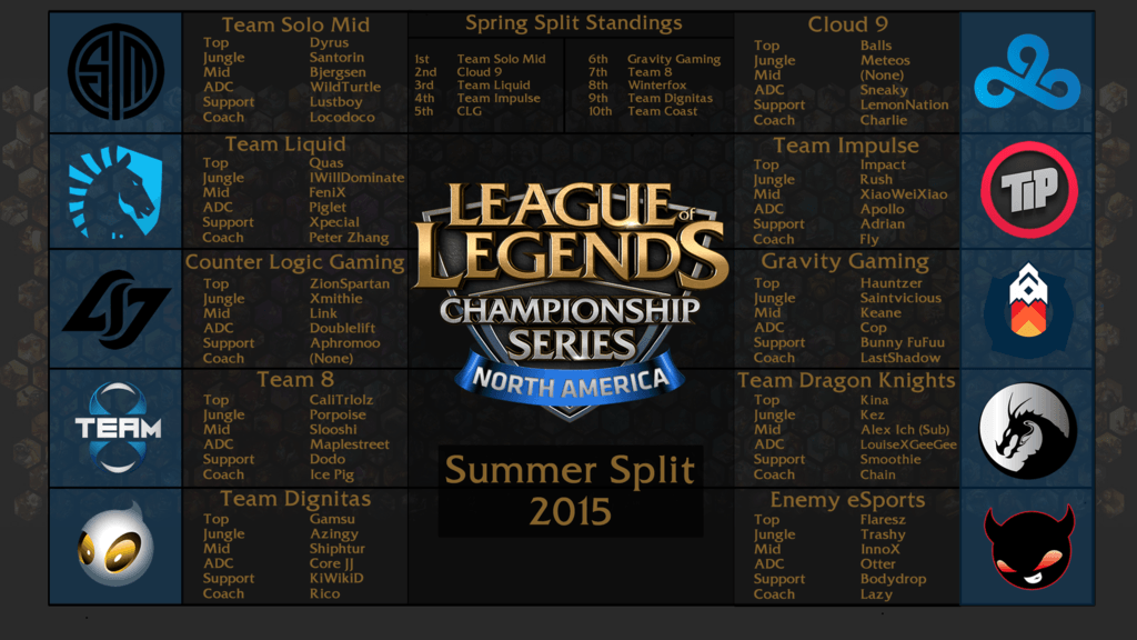 NA LCS 2015 Summer Split