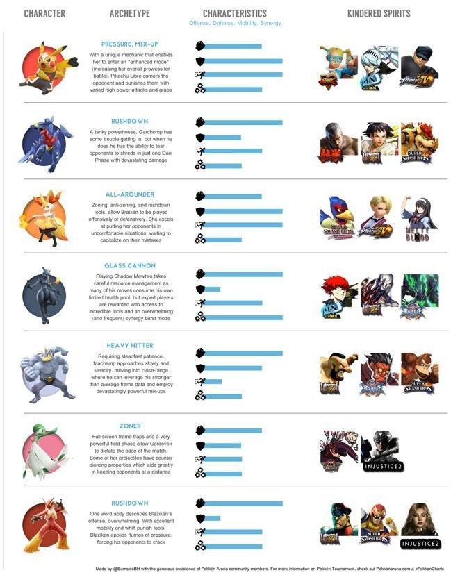 Pokken-DX-Best-Characters