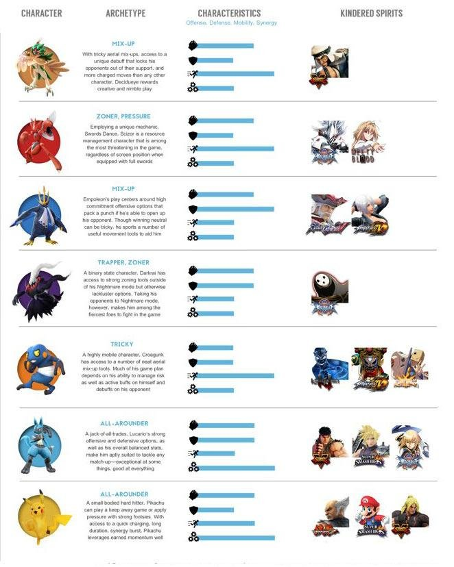 Pokken-DX-Characters-Stats