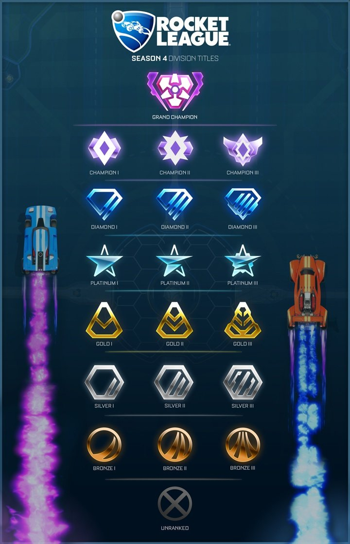 Season_4_Rocket League ranks