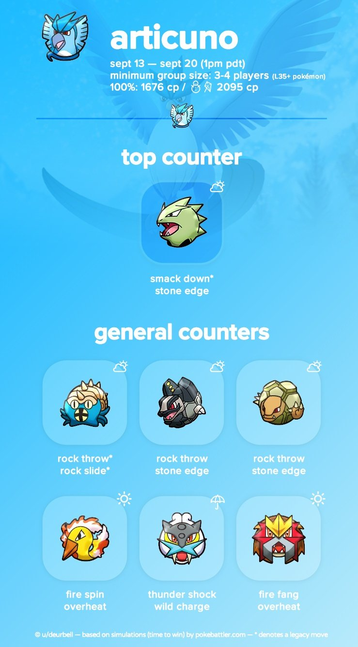 Articuno-Raid-Boss-Counters-Pokemon-GO