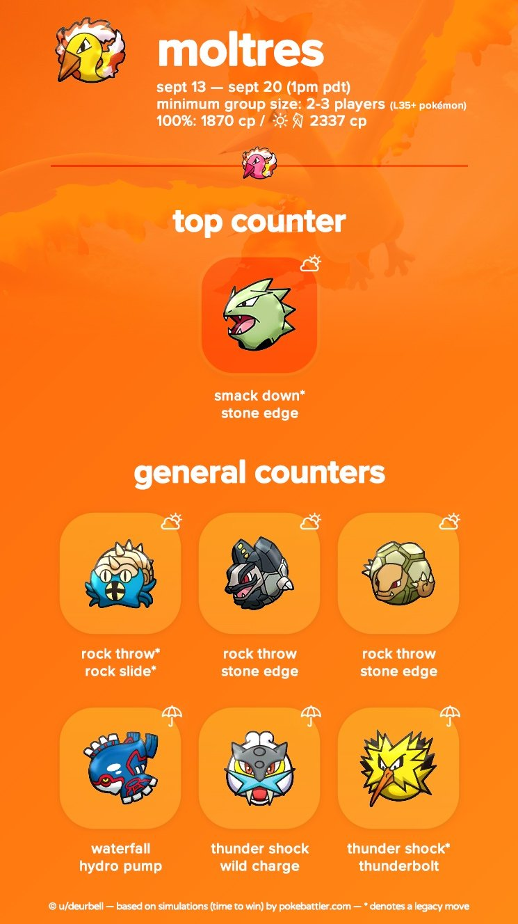 Moltres-Raid-Boss-Counters-Pokemon-GO