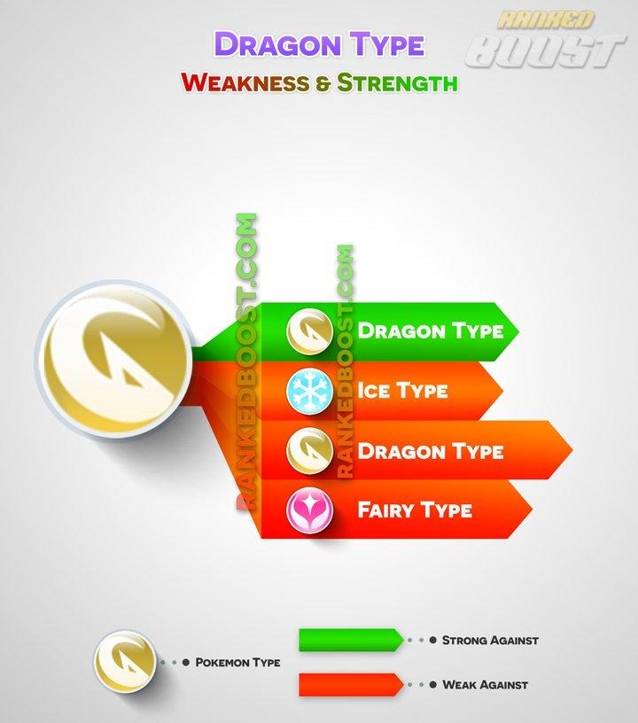 dragon-type pokemon-go type chart