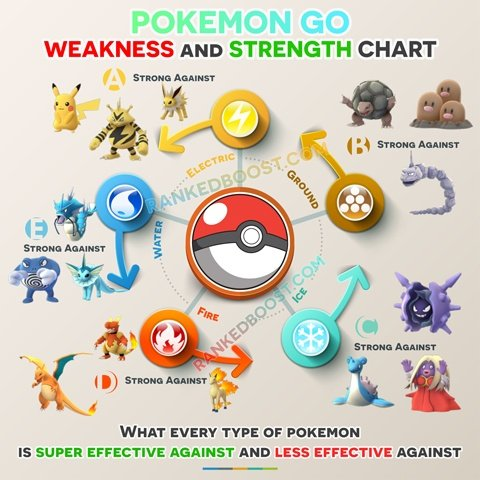 Pokemon Go Type Chart
