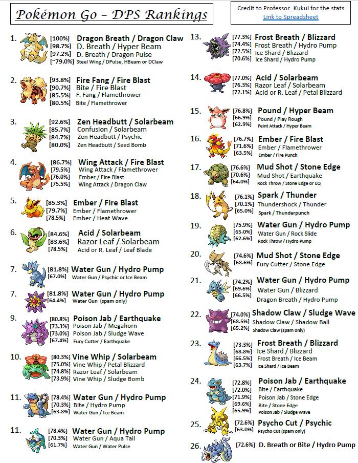 Pokemon Go Gym Tier List Attack