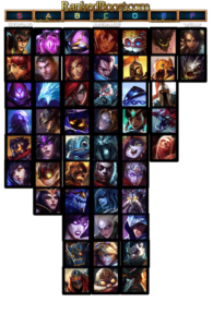 Mid Lane Tier List 10.14