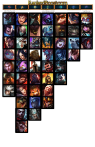 Top Lane Tier List 9.23