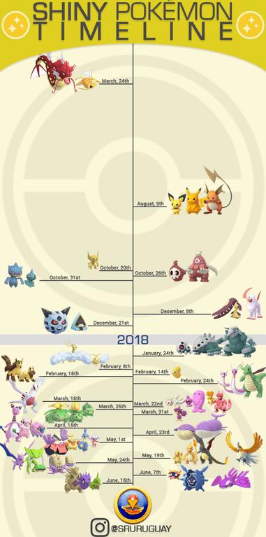 Pokemon Go Shiny Pokemon List Of All Shiny Pokemon And How