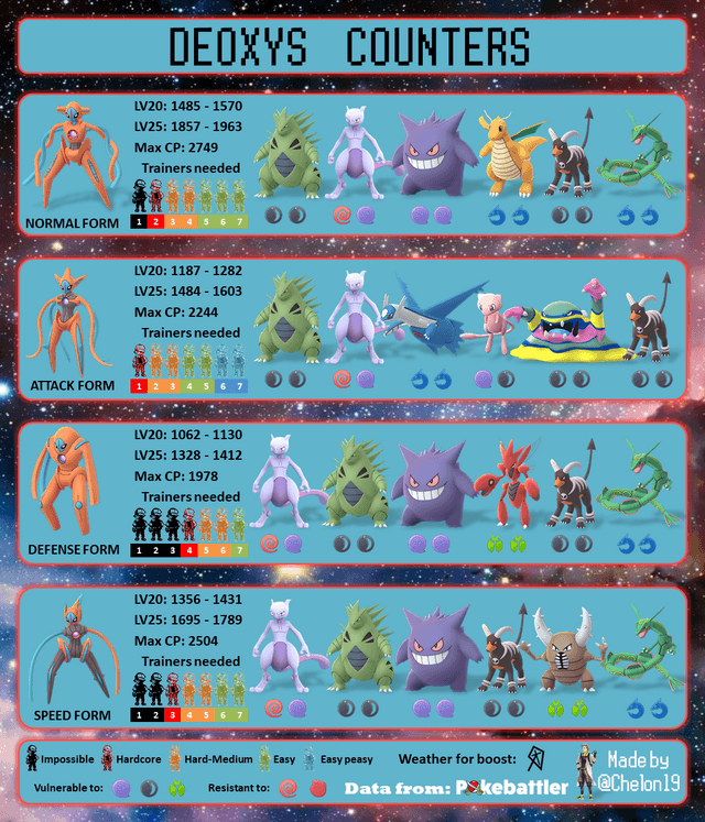 Deoxys-Raid-Boss-Counters