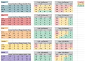 PlayerUnknown's Battlegrounds All Armor   Equipment List