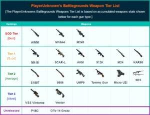 PlayerUnknown's Battlegrounds Weapons