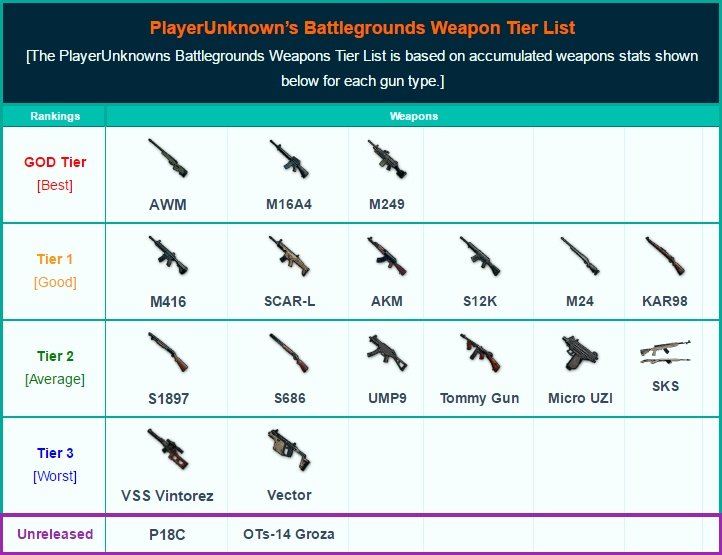PlayerUnknown's Battlegrounds Weapons List | Best Weapons Tier List