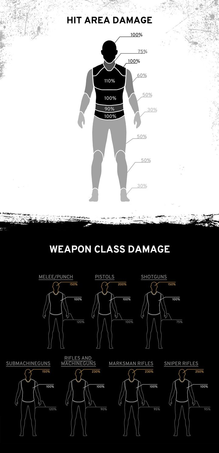 Weapon-Damage-Stats-PUBG
