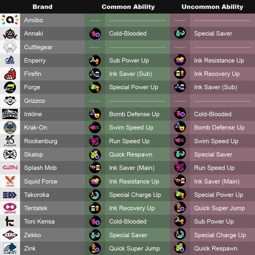 Splatoon 2 Abilities List