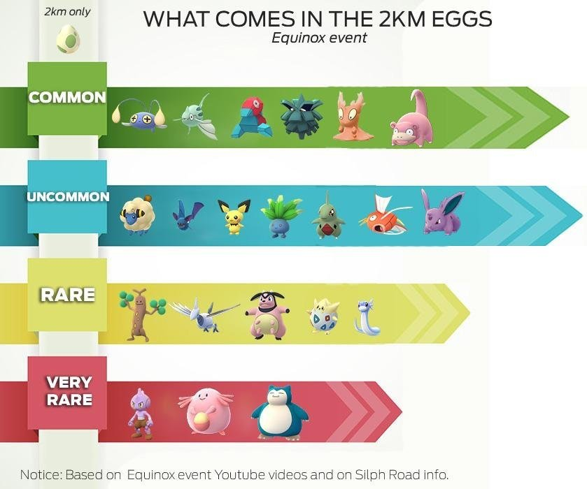 Pokemon GO Equinox Event Egg Chart