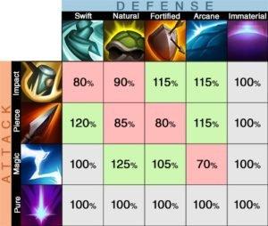 Legion TD 2 Defense and Damage Type Chart