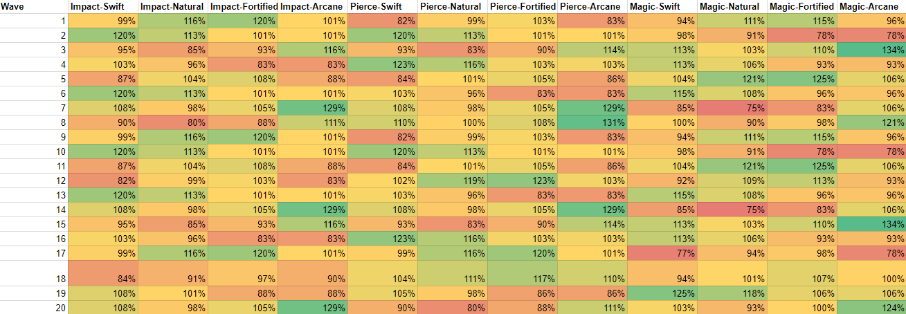 Legion TD 2 Defense and Damage Type Chart - Weakness Chart
