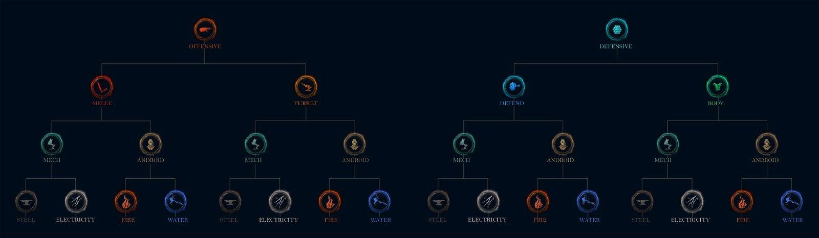Ether Bots Elements