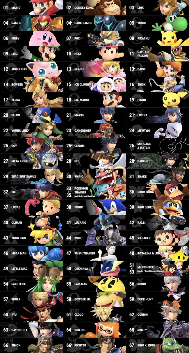 Super Smash Bros Ultimate Best Character Tier List