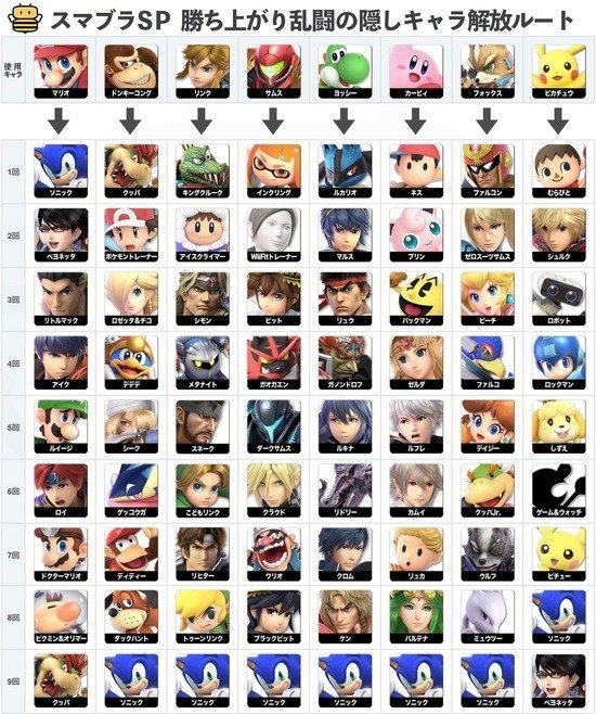 SSBU-How-To-Unlock-Characters-In-Classic-Mode