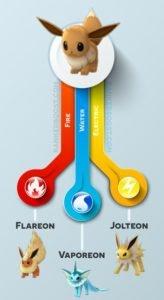 Pokemon Lets Go Eevee Evolutions