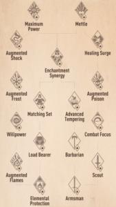 The Elder Scrolls Blades Perks
