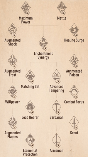 The-Elder-Scrolls-Blades-Perks