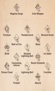 The Elder Scrolls Blades Spells