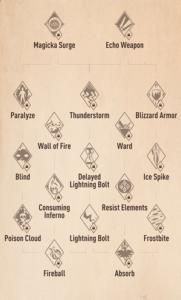 The Elder Scrolls Blades Spells