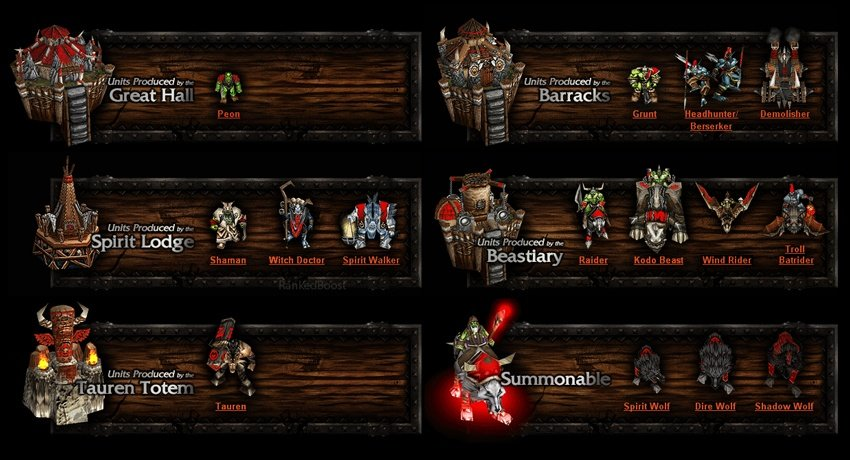 Warcraft 3 Reforged Orc Guide Heroes Buildings Unit Stats