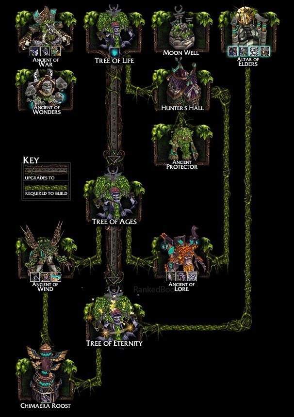 Warcraft 3 Reforged Night Elf Guide Heroes Buildings