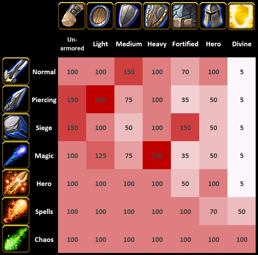 Warcraft 3 Reforged Weakness Chart