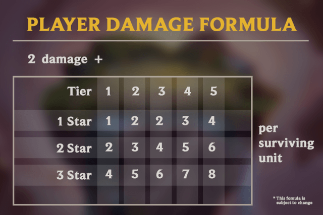 LoL-TFT-How-Damage-is-Dealt
