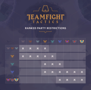 League of Legends Teamfight Tactics Ranked