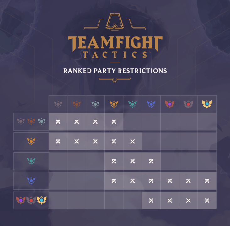 League of Legends Teamfight Tactics Ranked | TFT Ranked Rewards