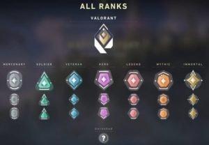 Valorant Ranking System