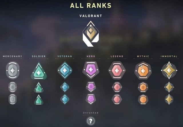 Valorant Ranking System | List of all the Rank in Valorant