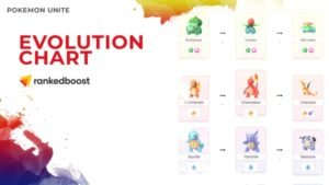 Pokemon Unite Evolutions